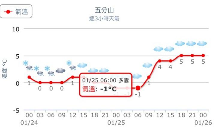 五分山23日晚間11點半左右降雪。圖擷取自中央氣象局網站