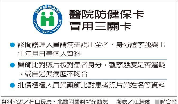 醫院防健保卡冒用三關卡 資料來源/林口長庚、北醫附醫與新光醫院