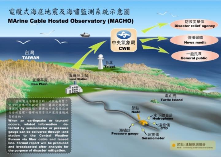 台灣東部發生地震頻率高,中央氣象局耗資近5億元,原委託日方廠商在東部海域建置第1條250公里長的環狀電纜式海底地震觀測系統,未來還要拓增到450公里長,希望能建立台灣東部外海的強震監測及建立台灣東部近海海嘯預警能力。翻攝中央氣象局官網網頁