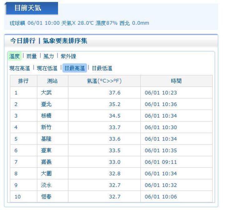 今天上午因為西南風造成焚風,大武出現37.6度高溫刷新今年最高溫記錄。圖/翻攝自中央氣象局網站