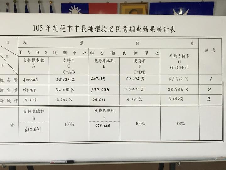 花蓮縣黨部公佈TVBS跟聯合報兩家民調公司的民調結果。記者徐庭揚/攝影