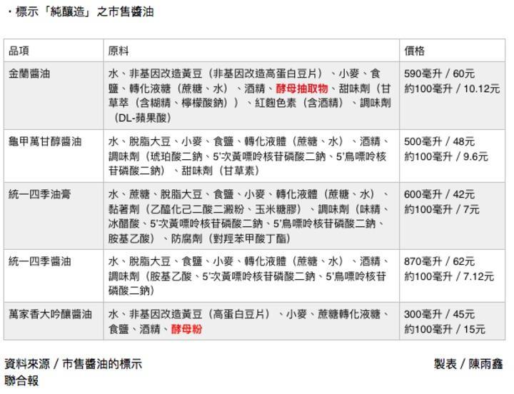 記者查訪市售標榜純釀造醬油,成分以及價格。記者陳雨鑫/攝影