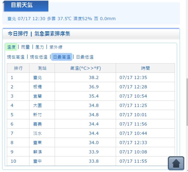 今天中午台北測站飆38.2度高溫。圖/翻攝自中央氣象局網站