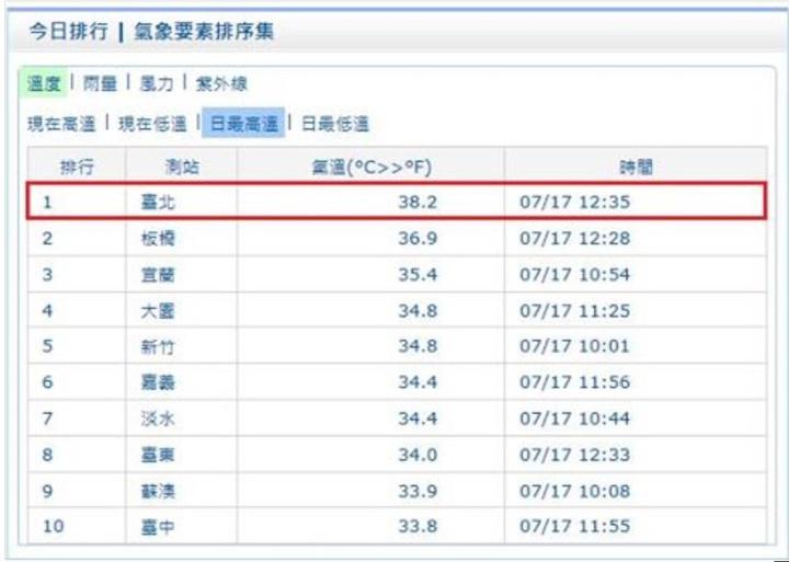 台北今天又站上38度以上的高溫。圖/中央氣象局提供