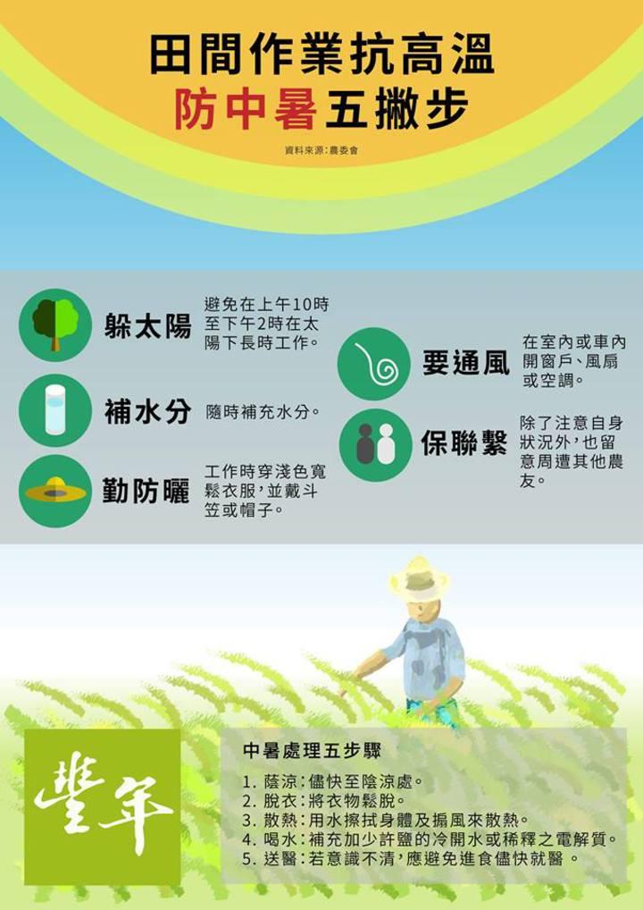 今天氣溫高達38度,為了避免農民在烈日下工作中暑,農委會提出防中暑五步驟,提醒農民田間作業留意,而一般民眾防中暑也適用。