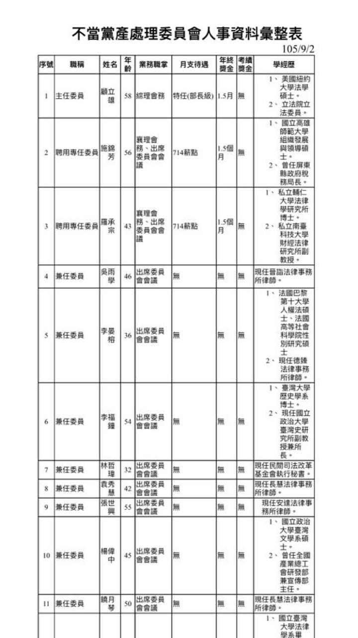 國民黨政策會執行長蔡正元也在個人臉書貼出黨產會委員簡歷表,質疑楊偉中填給行政院的資料中清楚的寫明有碩士學歷,但卻拿不出碩士學位證書,這已是偽造文書罪。圖/截圖自蔡正元臉書