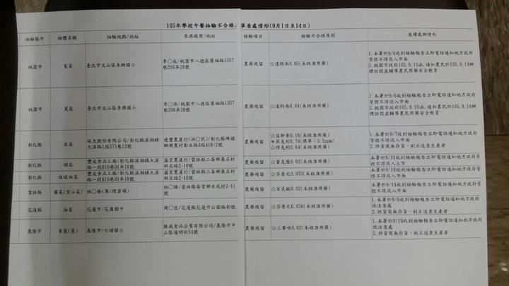 農委會今天下午公布今年9月1日至14日學校午餐抽驗結果,抽驗65項中,有60項已經完成檢驗,其中8項不合格產品名單。記者彭宣雅/攝影