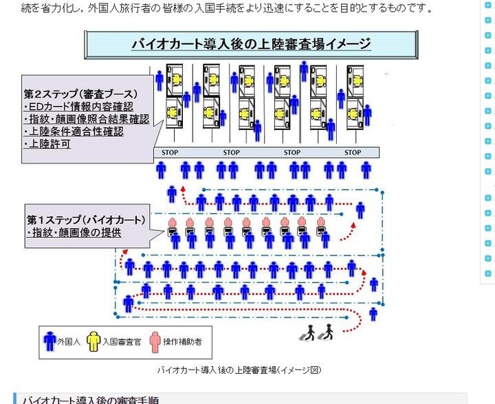 搭配新式審查機的流程,可將審查時間減少2/3,加快排隊速度。圖/摘自日本法務省