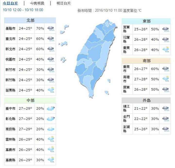今天下午各地天氣。圖/翻攝自中央氣象局網站
