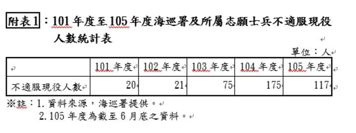 101年度至105年度海巡署及所屬志願士兵不適服現役人數統計表。資料來源:立法院預算中心
