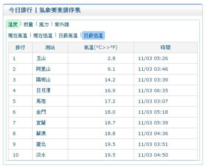 今晨宜蘭出現18.7度低溫、蘇澳18.8度,台北及淡水19.5度。圖/翻攝自中央氣象局網站