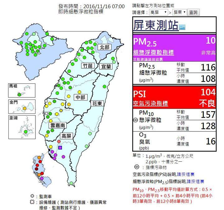 屏東測站的細懸浮微粒(PM2.5)濃度達到非常高的紫色警戒等級。圖/翻攝自行政院環境保護署空氣品質監測網