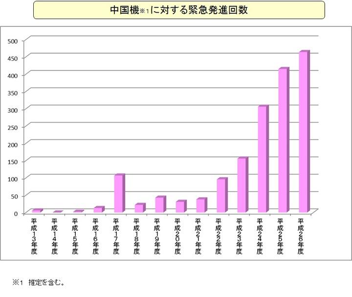 日本自衛隊緊急起飛攔截中共軍機的情況,架次年年上升。(引自防衛省網頁)