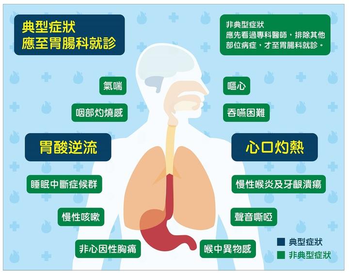 醫師指出,民眾病識感不足或有症狀也未就醫,但長期胃酸逆流將造成食道腐蝕性傷害,食道為抗酸可能化生為巴瑞特食道,提高食道腺癌風險。圖/台灣消化系醫學會提供
