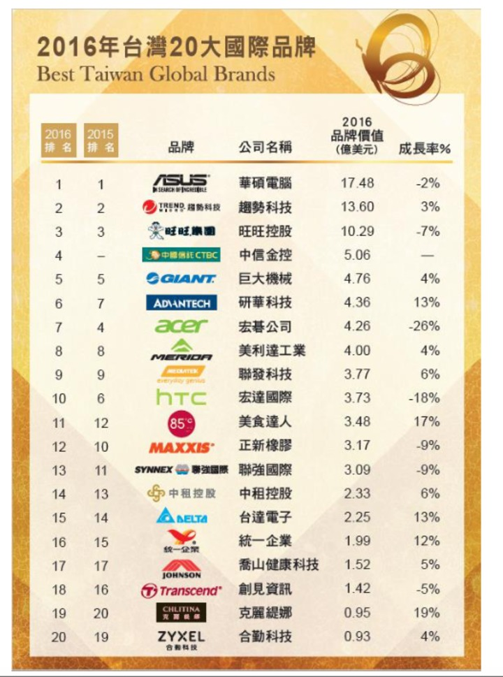2016年台灣20大國際品牌名單   圖片來源:經濟部工業局提供