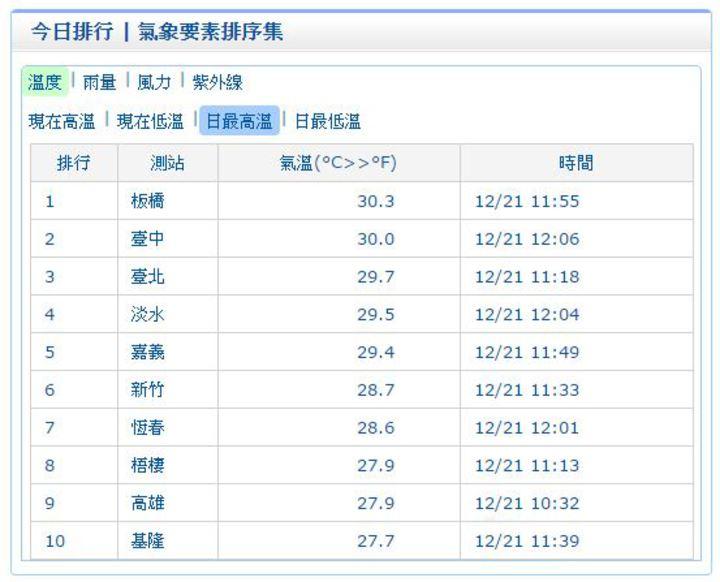 板橋測站今天上午11時55分飆出30.3度高溫,其次的台中今天中午12時6分也有30度。圖/翻攝自氣象局網站