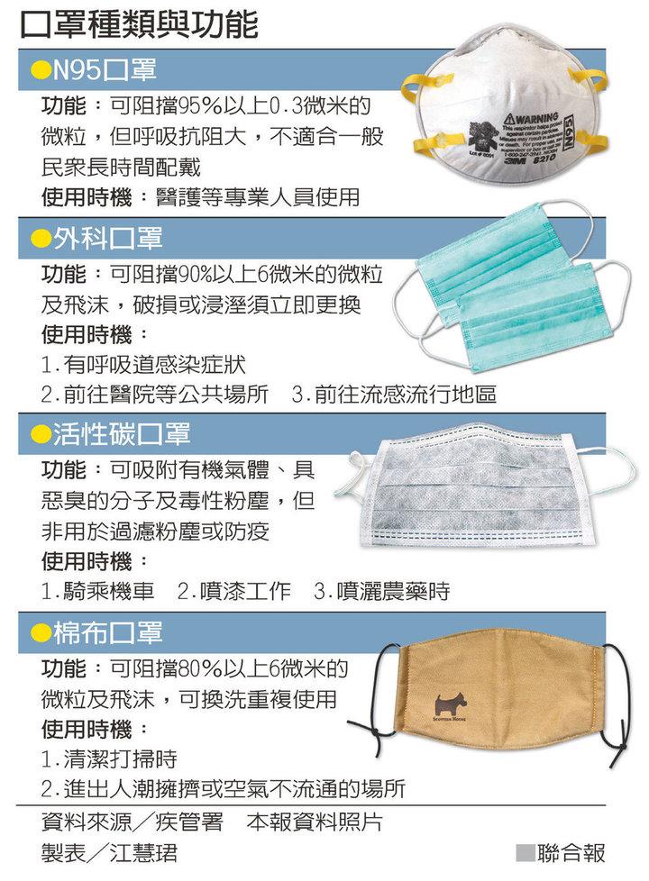 各類口罩與功能。圖/聯合報系資料照