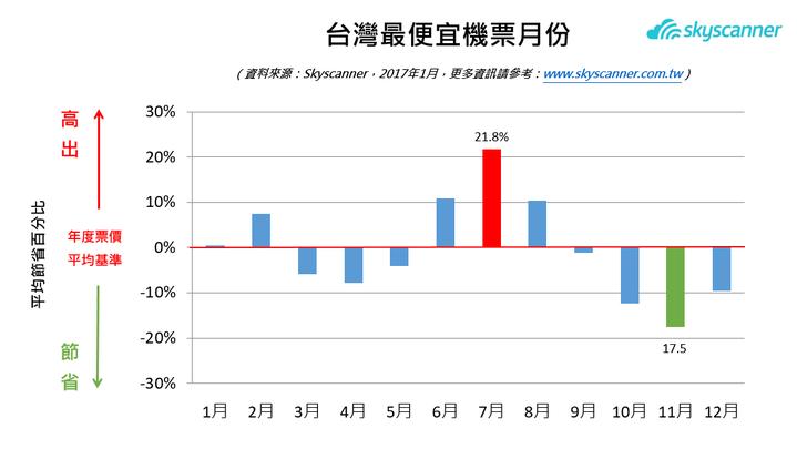 Skyscanner「最佳訂票時機」台灣最便宜機票月份。圖/Skyscanner提供