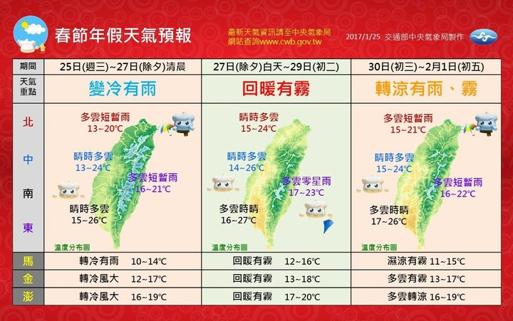 春節期間天氣預報。圖/中央氣象局提供