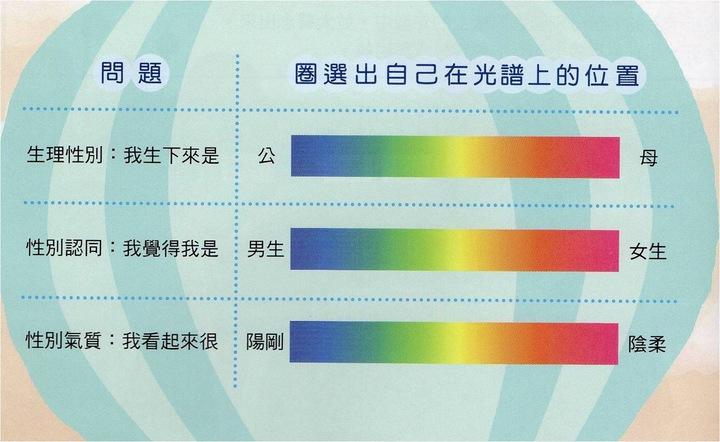 教科書上的「性別光譜」,教學生找自己的性傾向。記者陳秋雲/攝影