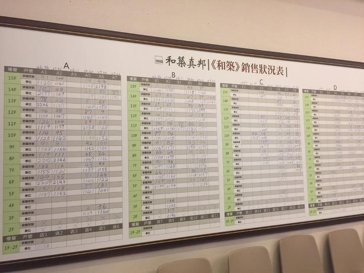 反南鐵東移照顧住宅大廈白板上,顯示有180戶拆遷戶已登記選屋。記者唐秀麗/攝影