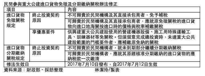 民間機構參與重大公共建設進口貨物免徵或分期繳納關稅修法整理表格。