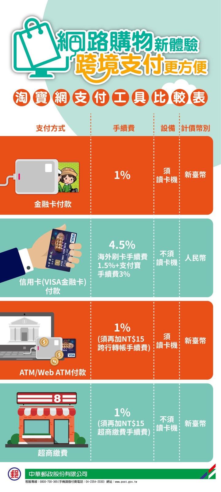 中華郵政表示,付款人利用郵局金融卡在淘寶網購物,僅須支付「交易金額1%」手續費。圖/中華郵政公司提供