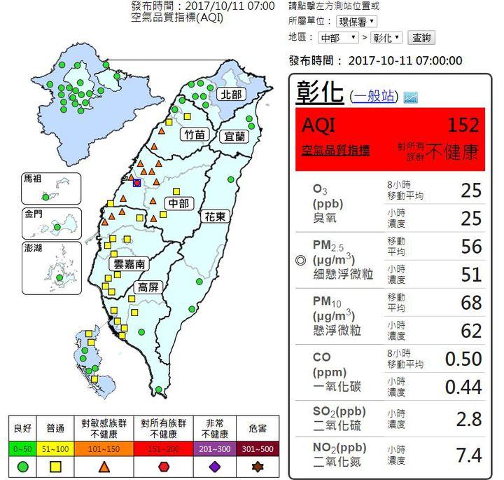環保署提醒苗栗、三義、中部及雲嘉南地區橘色提醒(對敏感族群不健康);另彰化地區紅色警示(對所有族群不健康,宜減少在戶外活動)。圖/翻攝自空氣品質監測網