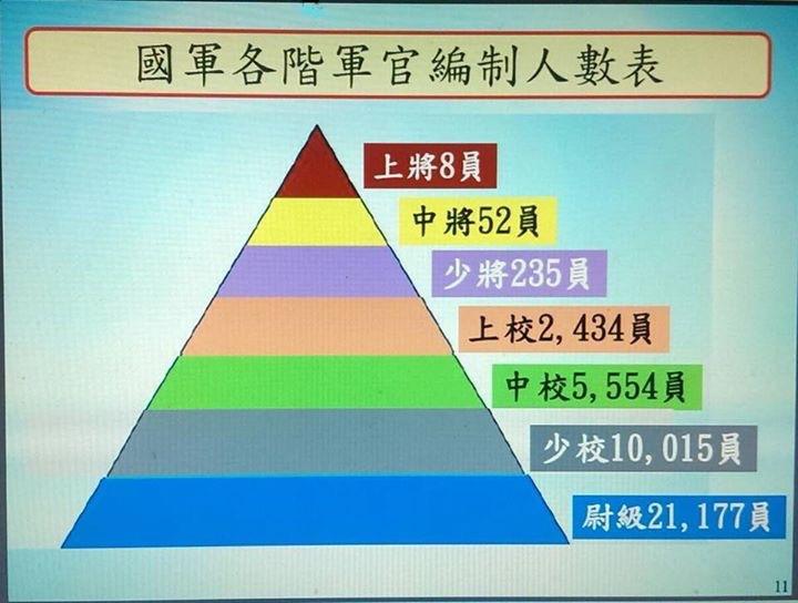 八百壯士以圖表說明國軍各階軍官編制現況為3萬9474人。翻攝八百壯士臉書粉絲專頁