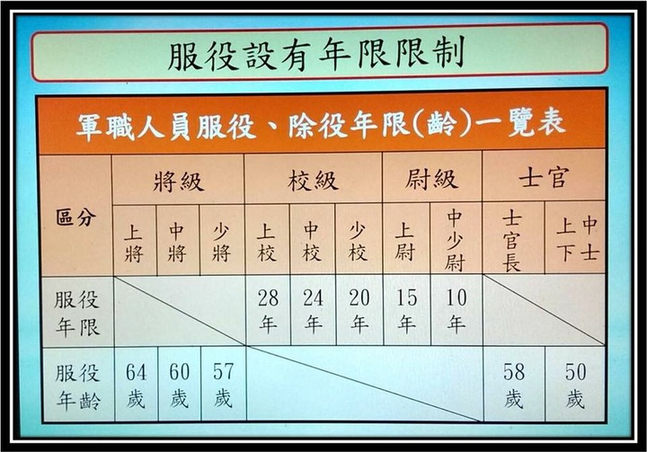 八百壯士以圖表說明國軍各階軍官服役年限。翻攝八百壯士臉書粉絲專頁