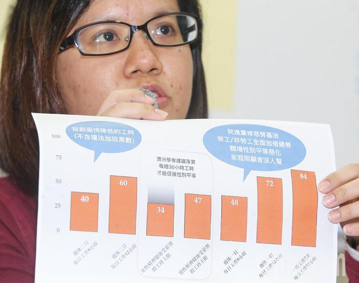 婦女新知基金會秘書長覃玉蓉認為民進黨修惡勞基法,讓勞工與非勞工全面加倍過勞。記者黃威彬/攝影