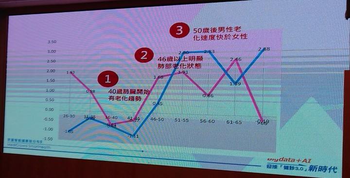 健檢平台引進「醫學生理年齡分析」,發現台灣民眾46歲以後肺臟老化明顯,與相關疾病好發年齡吻合。記者蔡容喬/翻攝
