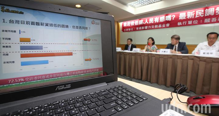 草根影響力文教基金會上午在台大校友會館舉行記者會,公布民調結果顯示,有高達7成民眾認為,台灣正面臨低薪困境。記者陳正興/攝影