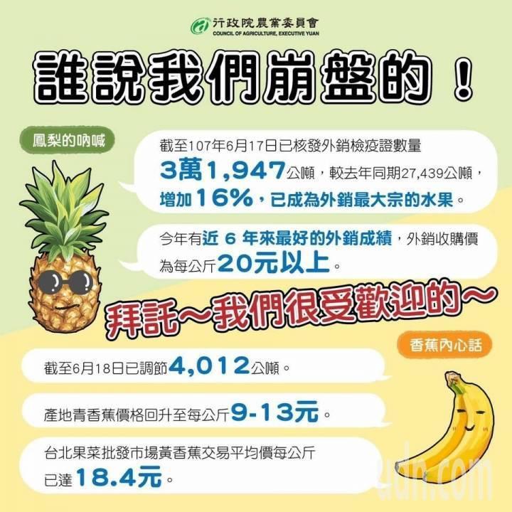 農委會日前發佈宣傳海報還提到鳳梨,「今年有近6年來最好的外銷成績」、「誰說我們崩盤的」。圖/民眾提供