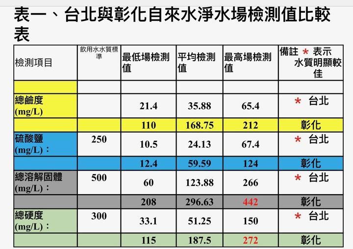 台北與彰化自來水淨水廠檢測值比較,彰化水質比台北差。表/台灣水資源保育聯盟提供