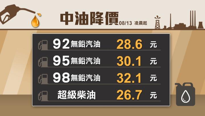 國際原油價格下跌,中油宣布13日凌晨零時起調降各式汽油價格每公升0.2元及柴油價格每公升0.1元。