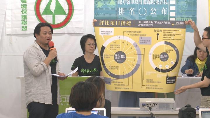 能源轉型推動聯盟今(12日)公布台灣本島19縣市能源政策評比,A段班分別是新北市、屏東縣、台南市、桃園市。記者顏凱勗/攝影