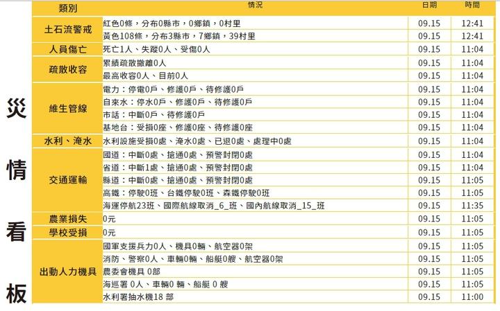 宜蘭大浪昨天捲走國中女老師,今天尋獲大體,中央災害應變中心列颱風災情死亡名單。記者王長鼎/翻攝
