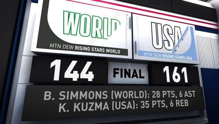 賽事精華- 世界隊 vs. 美國隊 (2月16日)