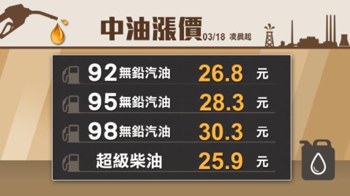 台灣中油公司宣布,自3月18日凌晨零時起,各式汽油價格每公升調漲0.3元,柴油調漲0.4元。聯合新聞網