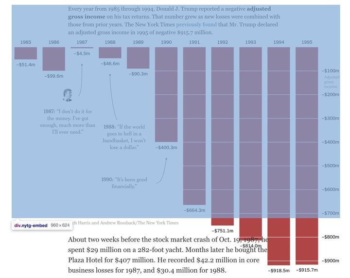 美國《紐約時報》7日報導,稱取得美國總統川普1985年至1994年的國稅局正式稅務文件,顯示川普生意在此期間大虧11.7億美元;紐時圖表製作人爆料,川普虧損之龐大,就連普通圖表頁面都裝不下。圖片翻攝Twitter/@Rich_Harris