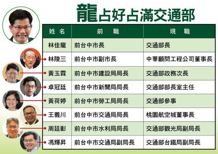 龍家班占好占滿交通部。圖/國民黨團提供