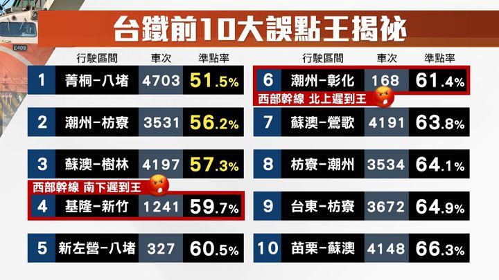 2018年台鐵排名前10經常性誤點列車。製圖/記者楊凱竣