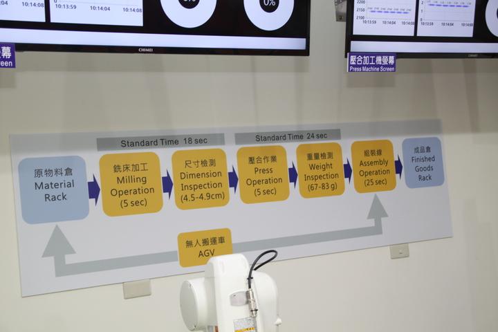 亞洲生產力組織智慧製造卓越中心今在中國生產力中心中區服務處啟動,尤其特別適合規模不大的中小企業學習與運用。記者黃寅/攝影